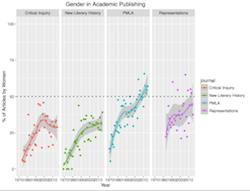 Inequality and AcademicPublishing